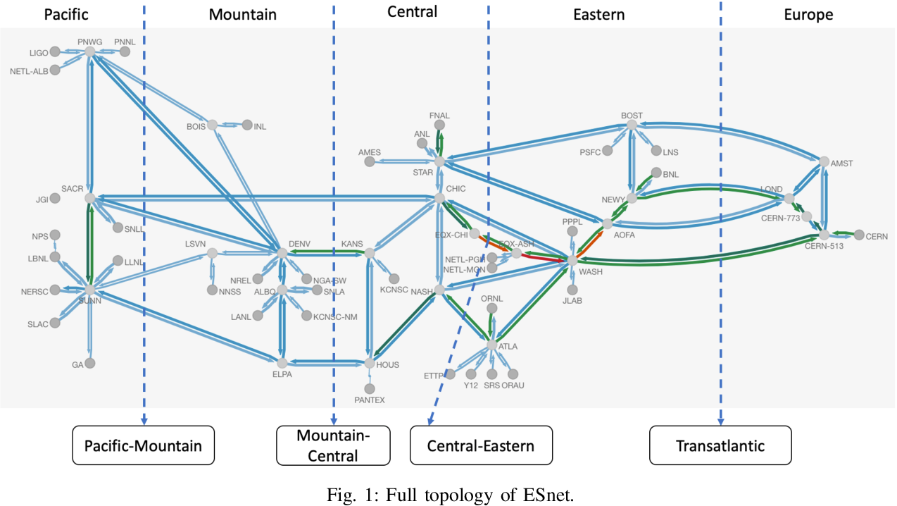 Figure 1 for Dynamic Graph Neural Network for Traffic Forecasting in Wide Area Networks