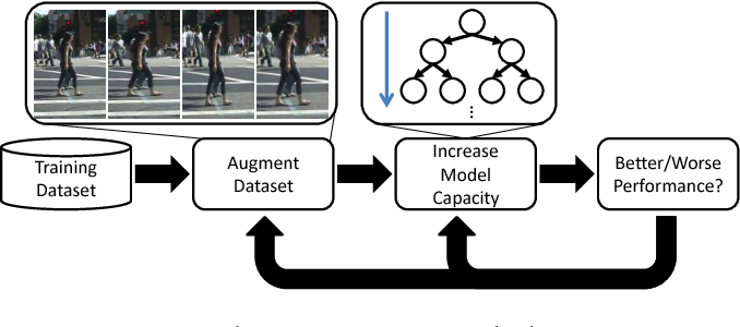 Figure 1 for To Boost or Not to Boost? On the Limits of Boosted Trees for Object Detection