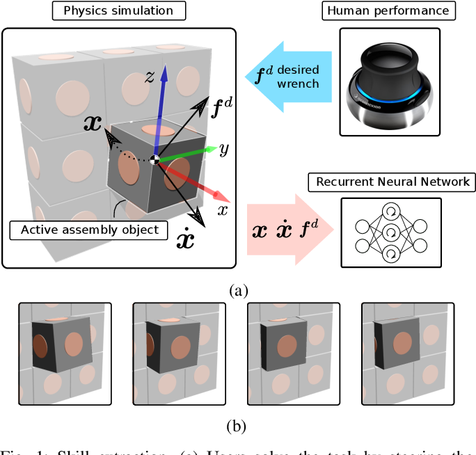 Figure 1 for Contact Skill Imitation Learning for Robot-Independent Assembly Programming