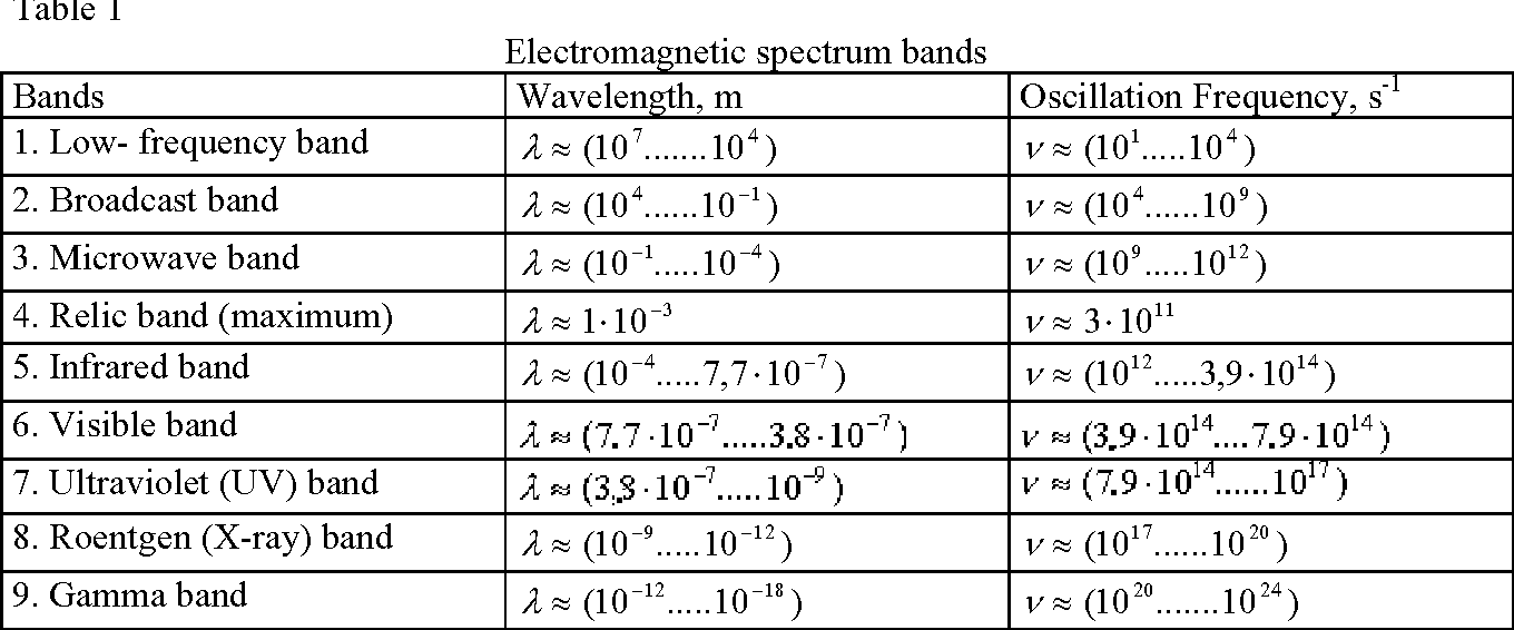 PDF] Modelling the Photon and Analyzing Its Electromagnetic