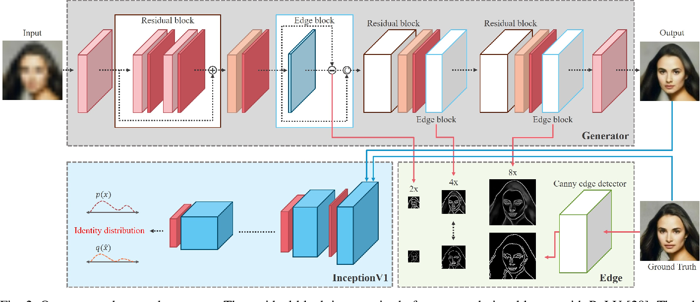 Figure 2 for Edge and Identity Preserving Network for Face Super-Resolution