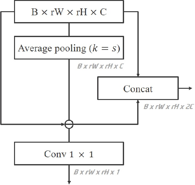 Figure 3 for Edge and Identity Preserving Network for Face Super-Resolution