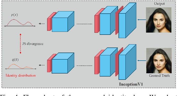 Figure 4 for Edge and Identity Preserving Network for Face Super-Resolution