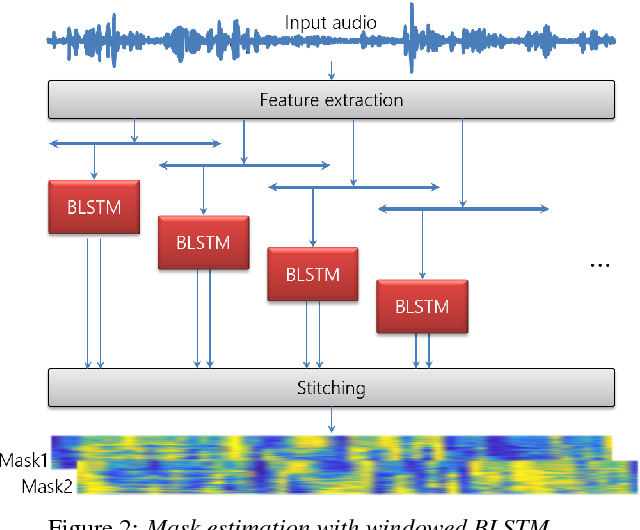 Figure 3 for Recognizing Overlapped Speech in Meetings: A Multichannel Separation Approach Using Neural Networks