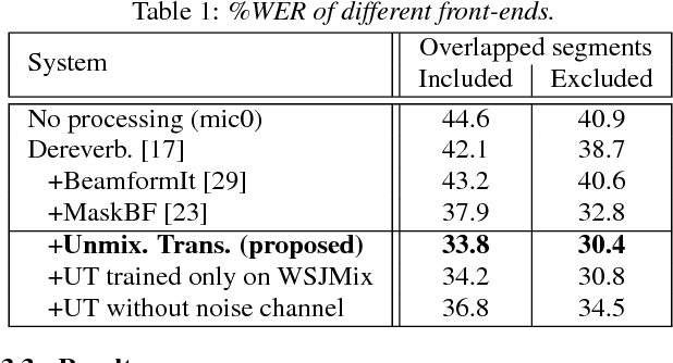 Figure 2 for Recognizing Overlapped Speech in Meetings: A Multichannel Separation Approach Using Neural Networks