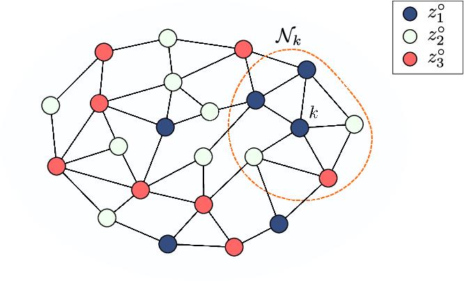 Figure 1 for Decentralized Decision-Making Over Multi-Task Networks