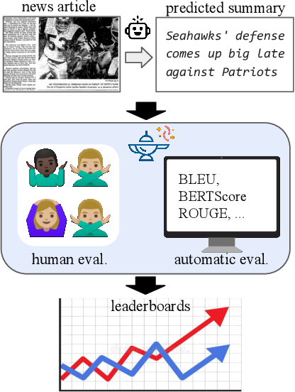 Figure 1 for GENIE: A Leaderboard for Human-in-the-Loop Evaluation of Text Generation