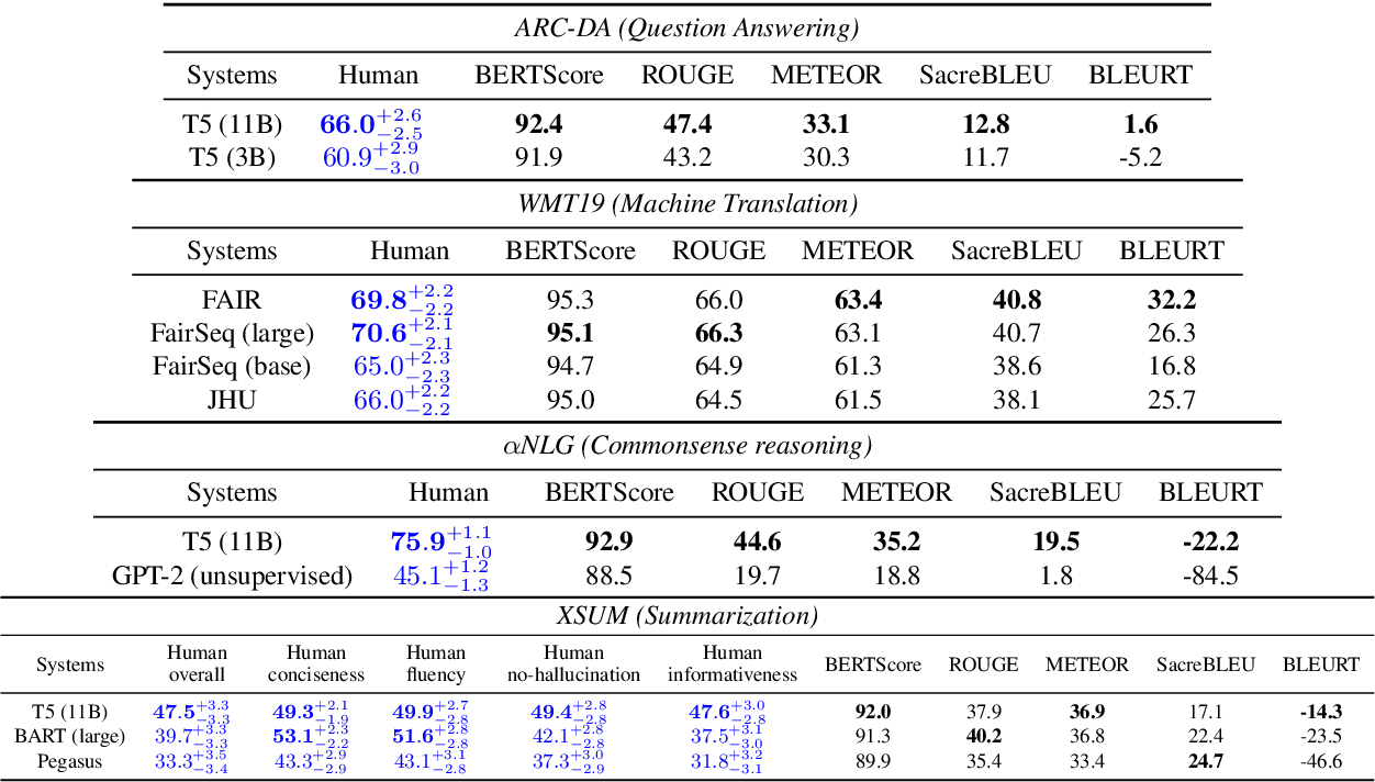 Figure 4 for GENIE: A Leaderboard for Human-in-the-Loop Evaluation of Text Generation