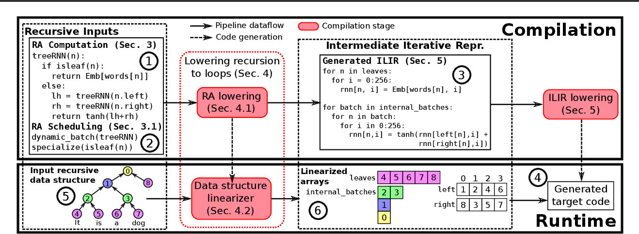 Figure 3 for Cortex: A Compiler for Recursive Deep Learning Models