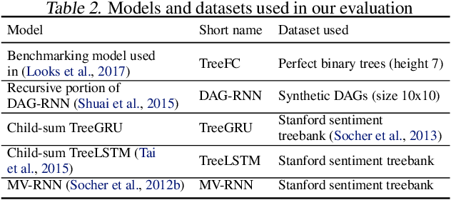 Figure 4 for Cortex: A Compiler for Recursive Deep Learning Models