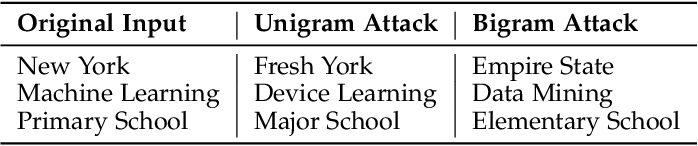 Figure 1 for Semantic-Preserving Adversarial Text Attacks
