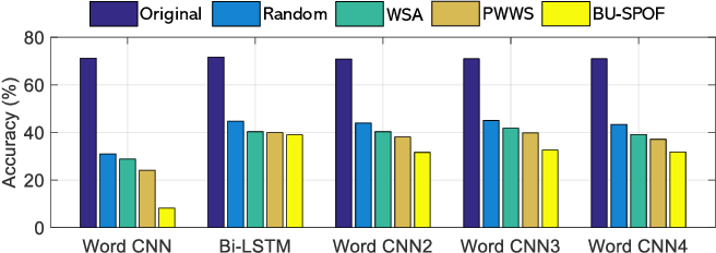 Figure 4 for Semantic-Preserving Adversarial Text Attacks