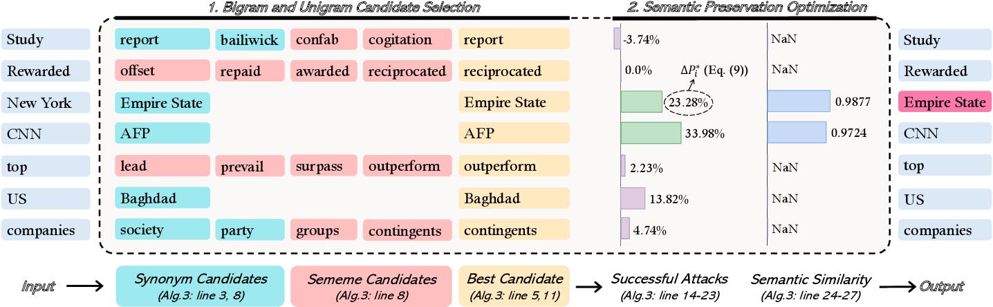 Figure 2 for Semantic-Preserving Adversarial Text Attacks