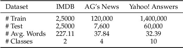 Figure 3 for Semantic-Preserving Adversarial Text Attacks