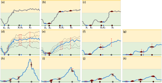Figure 3 for Certainty-Driven Consistency Loss for Semi-supervised Learning