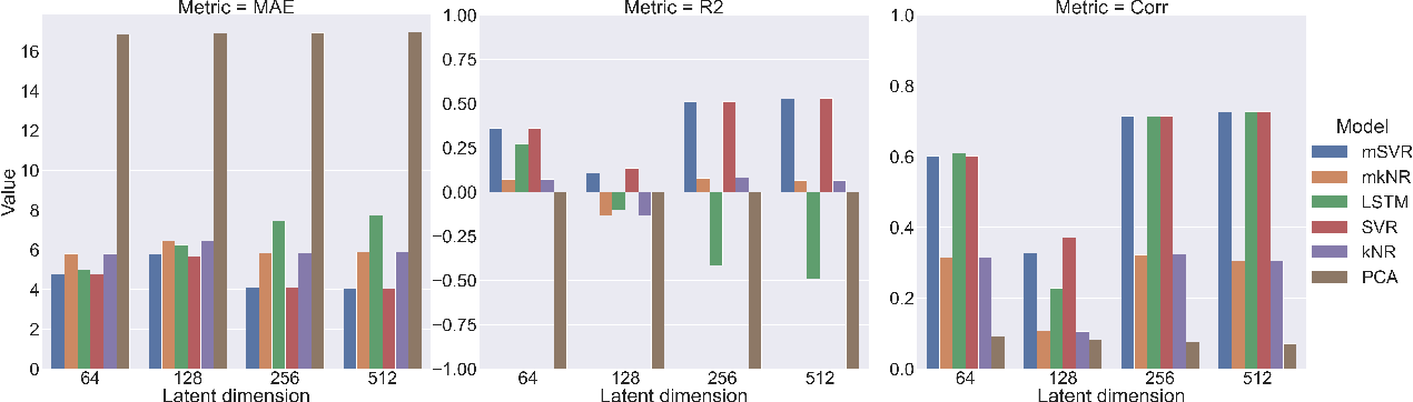 Figure 1 for Variational voxelwise rs-fMRI representation learning: Evaluation of sex, age, and neuropsychiatric signatures