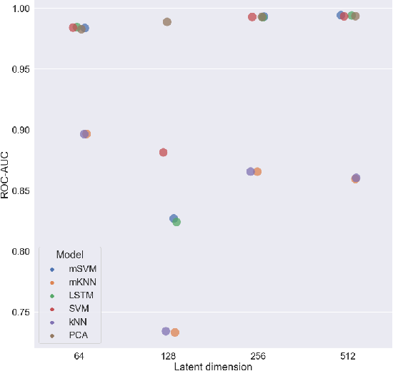 Figure 2 for Variational voxelwise rs-fMRI representation learning: Evaluation of sex, age, and neuropsychiatric signatures