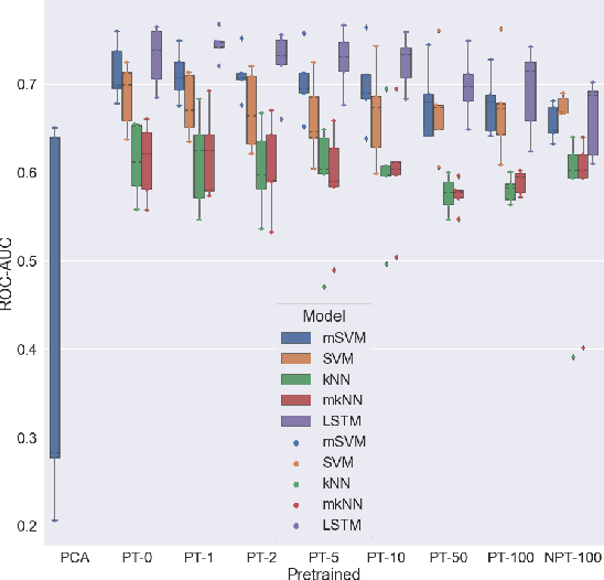 Figure 3 for Variational voxelwise rs-fMRI representation learning: Evaluation of sex, age, and neuropsychiatric signatures