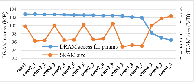 Figure 3 for Layer-specific Optimization for Mixed Data Flow with Mixed Precision in FPGA Design for CNN-based Object Detectors