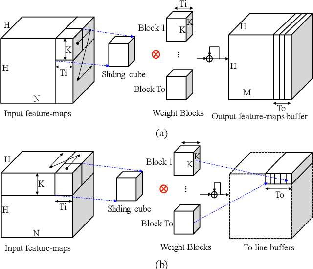 Figure 1 for Layer-specific Optimization for Mixed Data Flow with Mixed Precision in FPGA Design for CNN-based Object Detectors