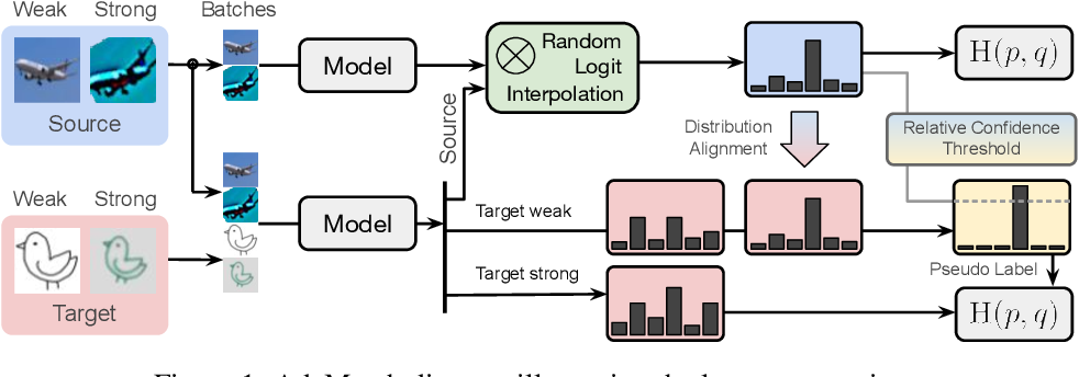 Figure 2 for AdaMatch: A Unified Approach to Semi-Supervised Learning and Domain Adaptation