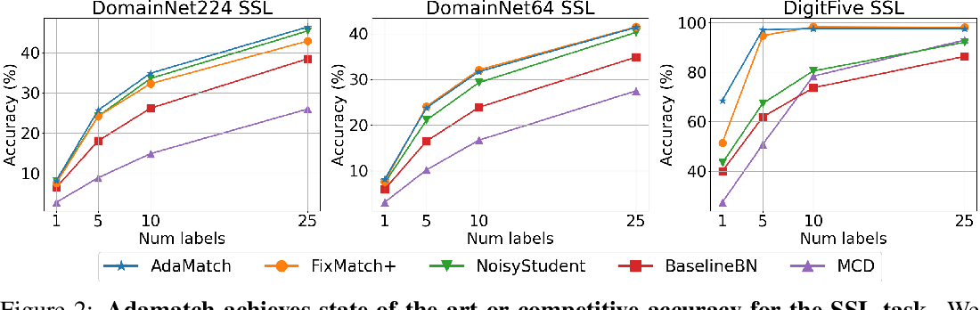 Figure 4 for AdaMatch: A Unified Approach to Semi-Supervised Learning and Domain Adaptation