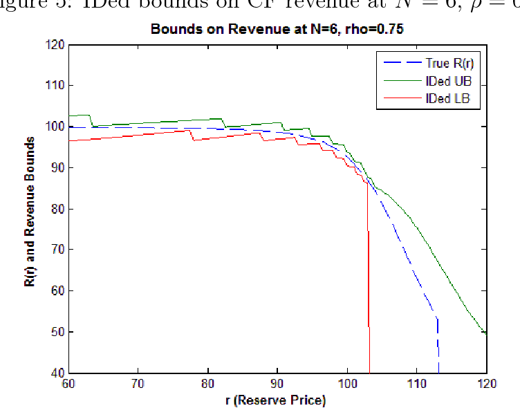 Figure 5: IDed bounds on CF revenue at N = 6, ρ = 0.75