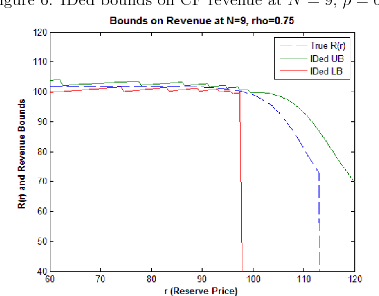 Figure 6: IDed bounds on CF revenue at N = 9, ρ = 0.75