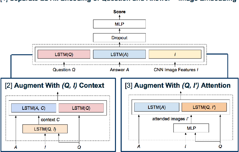 Figure 1 for Recurrent and Contextual Models for Visual Question Answering