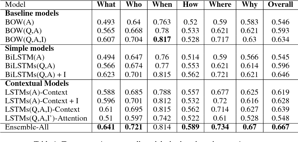 Figure 2 for Recurrent and Contextual Models for Visual Question Answering