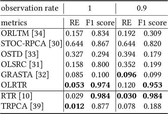 Figure 2 for Streaming data preprocessing via online tensor recovery for large environmental sensor networks