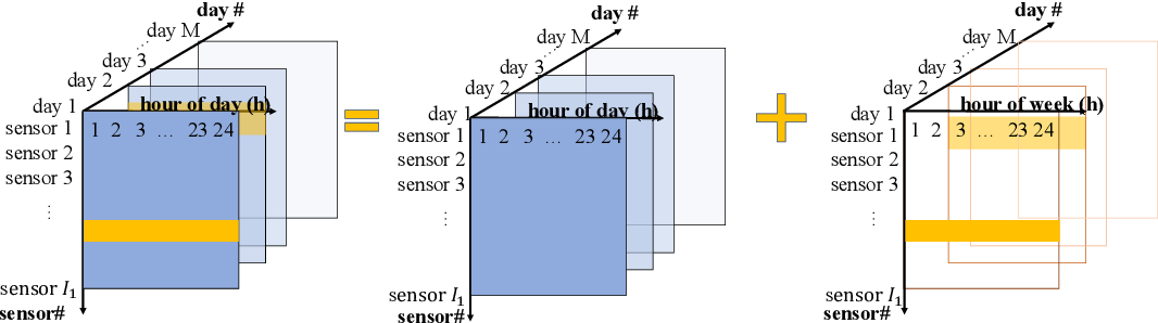Figure 3 for Streaming data preprocessing via online tensor recovery for large environmental sensor networks