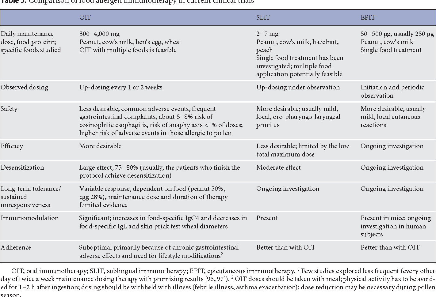 Table 5 from Mechanisms of Tolerance Induction  - Semantic