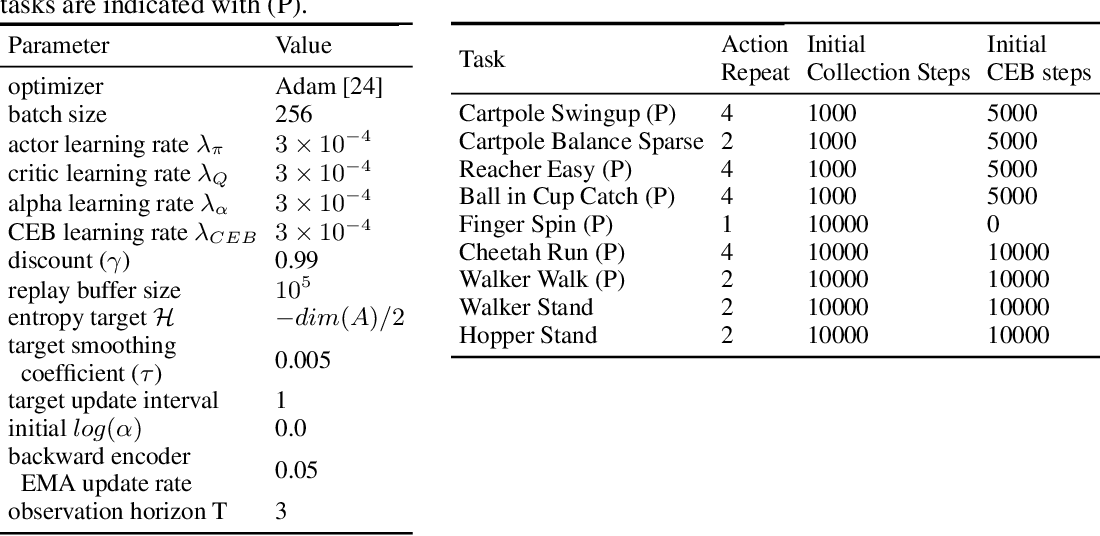 Figure 2 for Predictive Information Accelerates Learning in RL