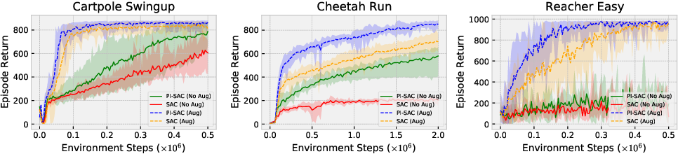 Figure 4 for Predictive Information Accelerates Learning in RL