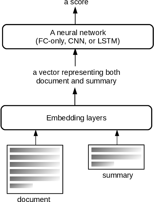 Figure 1 for End-to-end Semantics-based Summary Quality Assessment for Single-document Summarization