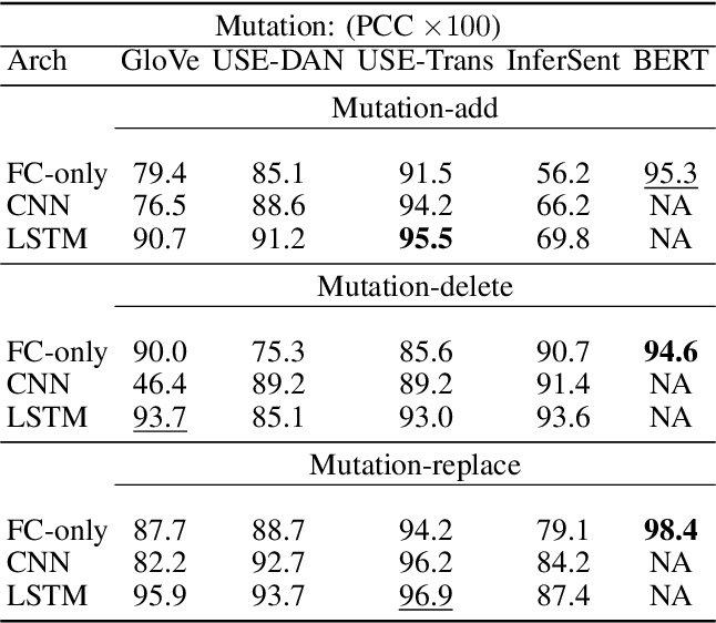 Figure 4 for End-to-end Semantics-based Summary Quality Assessment for Single-document Summarization