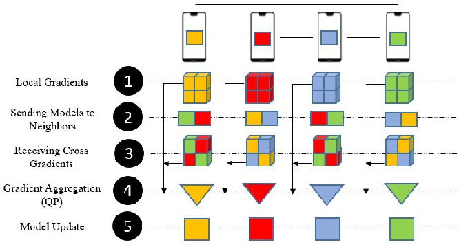 Figure 1 for Cross-Gradient Aggregation for Decentralized Learning from Non-IID data