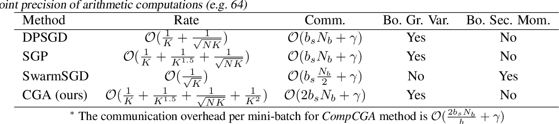 Figure 2 for Cross-Gradient Aggregation for Decentralized Learning from Non-IID data