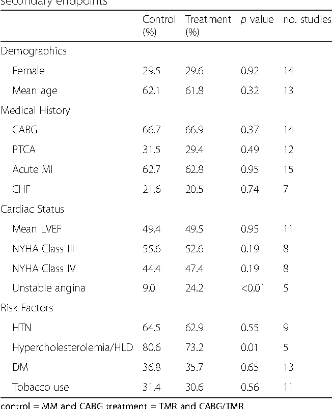 Table 3 Baseline characteristics of clinical trials in primary and secondary endpoints