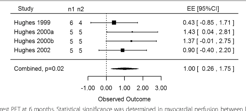 Fig. 4 CO2 and Ho:YAG: rest PET at 6 months. Statistical significance was determined in myocardial perfusion between laser therapy and control groups (p = 0.02) using porcine subjects via PET scans