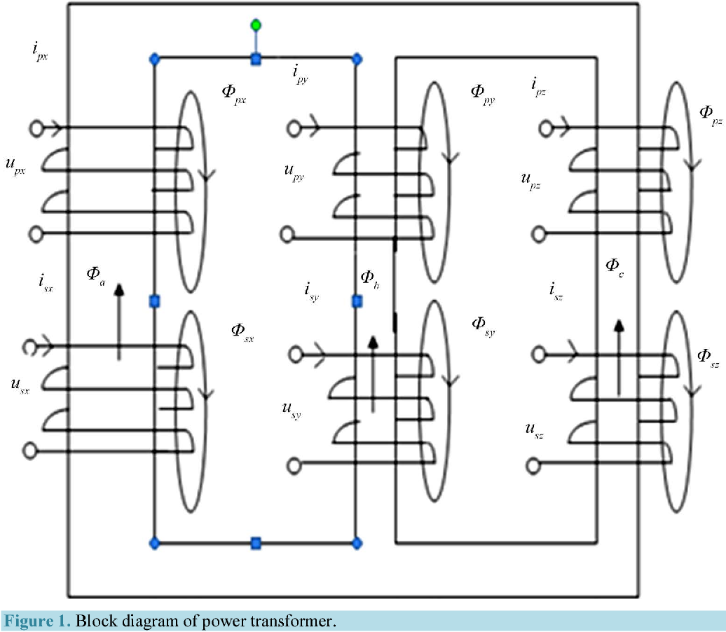 An Effective Detection Of Inrush And Internal Faults In Power Block Diagram Transformer Transformers Using Bacterial Foraging Optimization Technique Semantic Scholar
