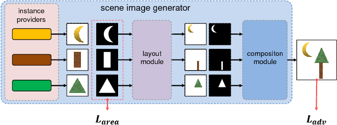 Figure 1 for Learning Segmentation Masks with the Independence Prior