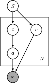 Figure 2 for Learning Segmentation Masks with the Independence Prior
