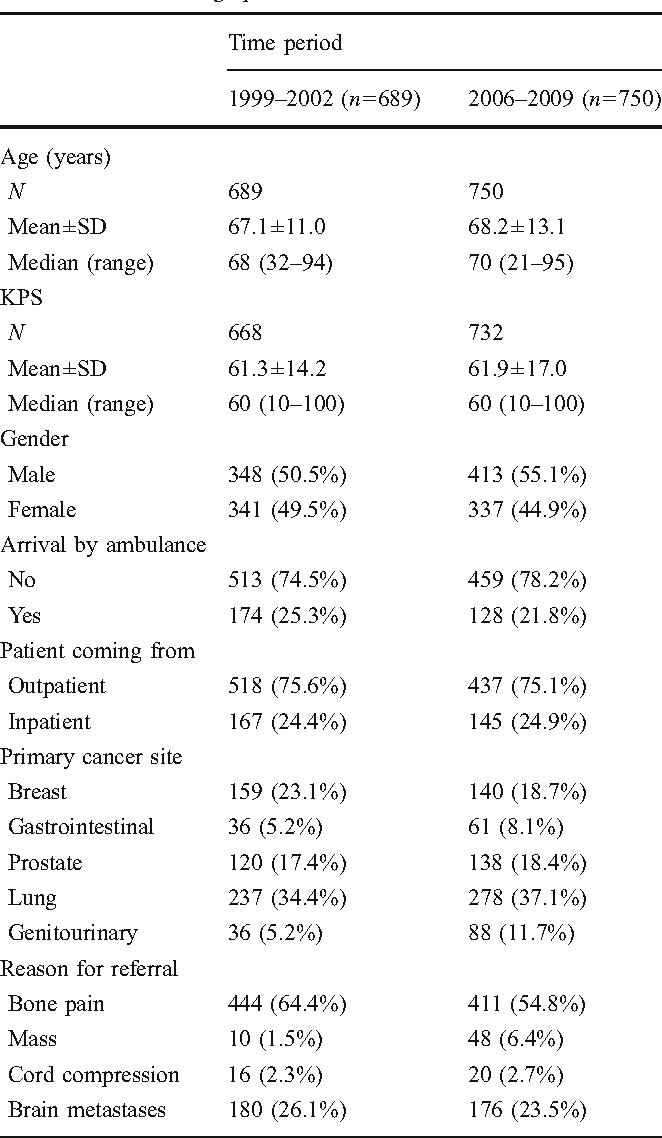 Comparing baseline symptom severity and demographics over