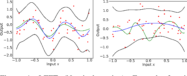 Figure 1 for Practical and Rigorous Uncertainty Bounds for Gaussian Process Regression