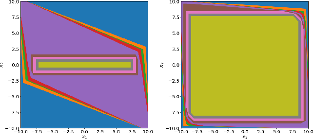 Figure 3 for Practical and Rigorous Uncertainty Bounds for Gaussian Process Regression