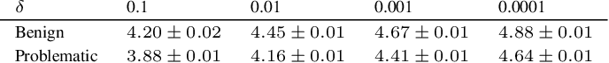 Figure 4 for Practical and Rigorous Uncertainty Bounds for Gaussian Process Regression
