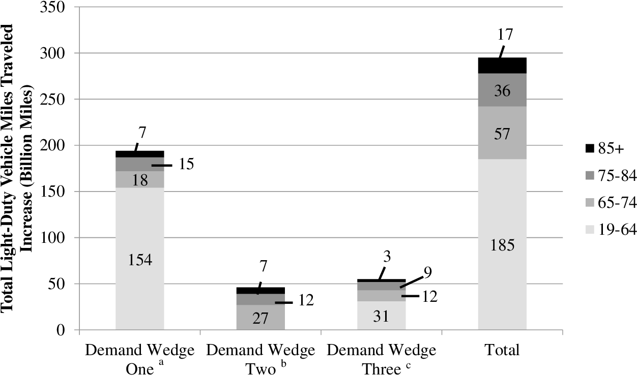 Figure 5.1 Annual Billion Vehicle Miles Automatically Driven Increases for Demand Wedges One, Two, and Three
