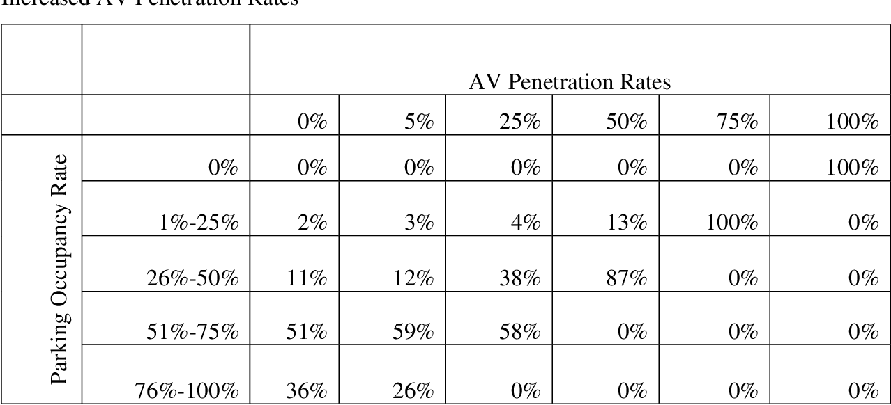 Table 4.6 Downtown Seattle Daily Paid Parking Lot and Garage Parking Occupancy Rates from Increased AV Penetration Rates